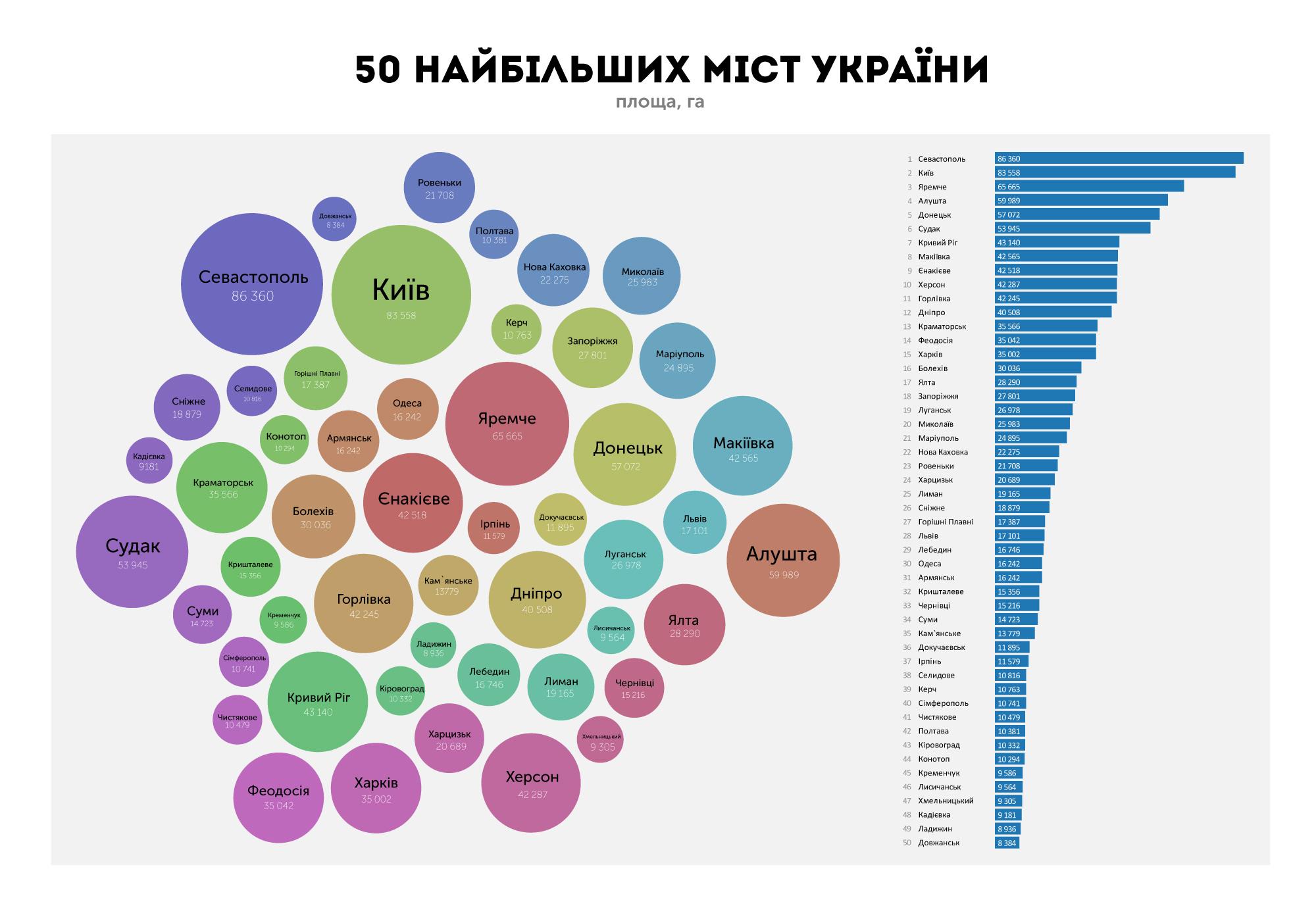 ТОП-50 міст
